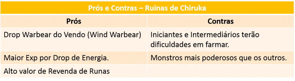 [Imagem: Pros_Contras_Ruinas_Chiruka-1024x281.png]